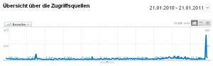 Google Analytics Besucherzahlen www.aproposgarnix.de
